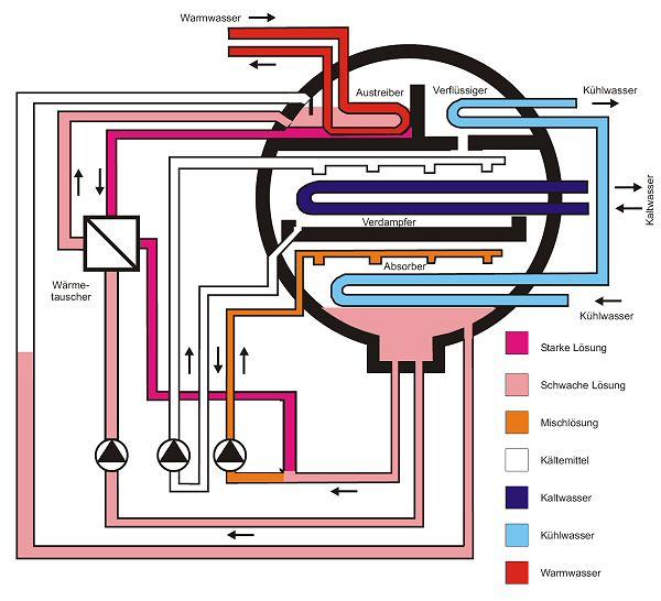 Wärmepumpen - das Heizsystem der Zukunft?!?