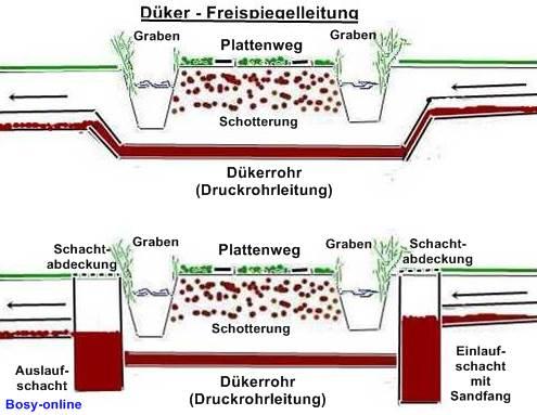 Die Grundstucksentwasserungsanlage Gea Besteht Aus Den