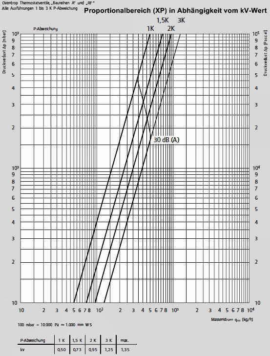 Thermostatventil - SHKwissen - HaustechnikDialog