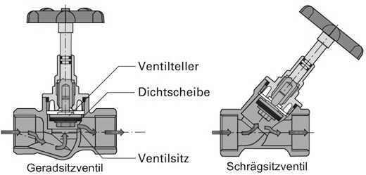 Absperrarmaturen richtig eingesetzt ~ Wasserhahn Cad