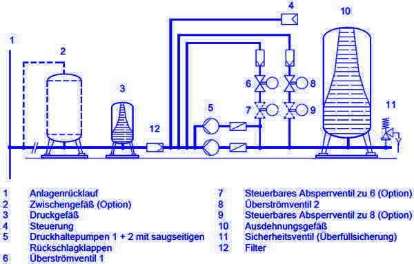 Druckhaltung - Sicherheitsventile