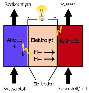 wasserstoffproduktion aus windkraft