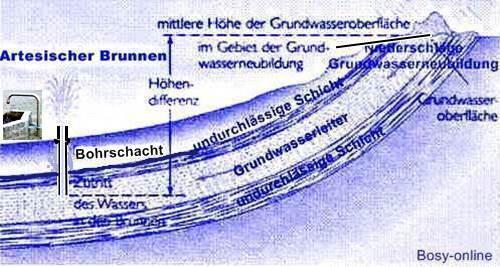 Artesischer Brunnen Quelle: Peter Müller   Brunnenbauforum.de