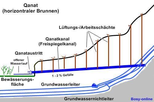 Brunnen Zur Wasserforderung Zur Trinkwasser Oder
