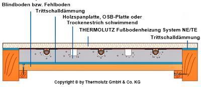 Heizflächen-Kühlflächen