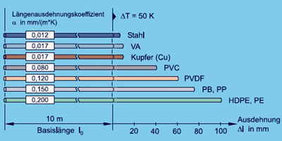 Längenausdehnungskoeffizient Berechnen : dehnungsausgleicher thermische l ngenausdehnung ~ Themetempest.com Abrechnung