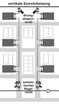 falsche thermostatventile im wohnblock