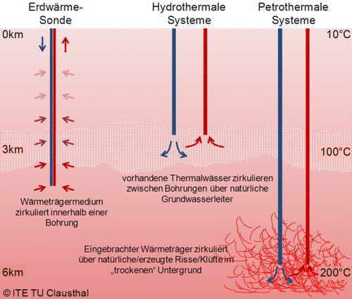 Geothermie Erdwarme