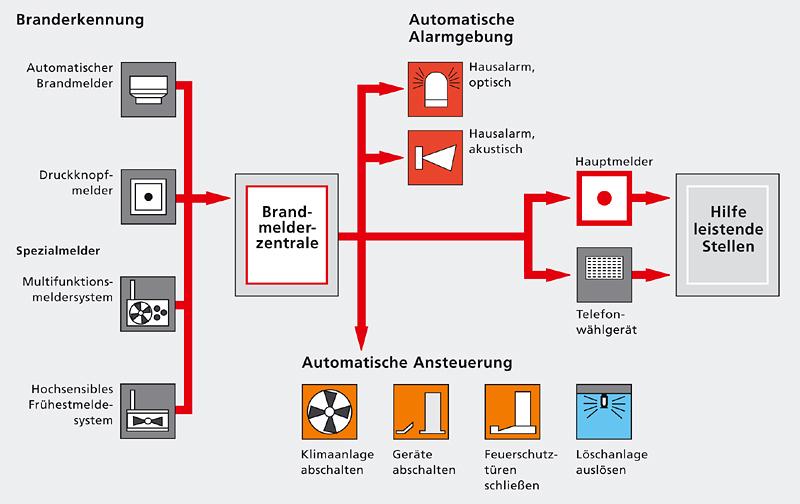 Fein Brandmeldeanlage Bilder - Der Schaltplan - raydavisrealtor.info