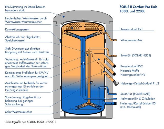 frischwasserstation legionellenfeduziertes wasser. Black Bedroom Furniture Sets. Home Design Ideas