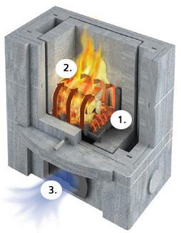 Feuerstelle Im Specksteinofen