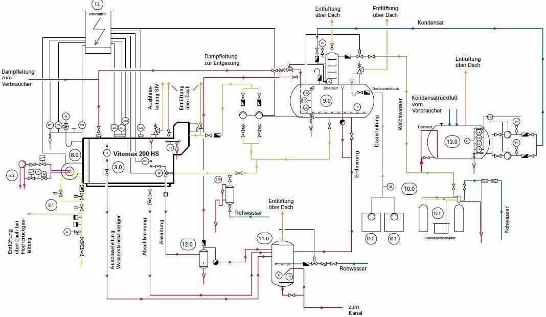 Heisswasser und Sicherheitstechnische Ausrüstungen nach DIN EN 12953
