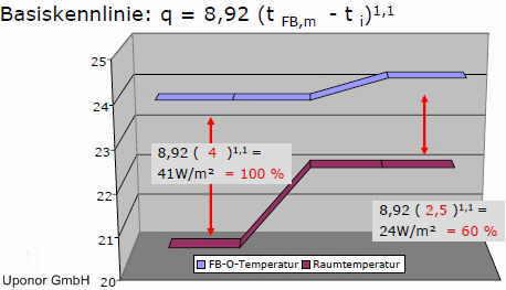 Heizfläche Berechnen : der selbstregeleffekt kann eine err berfl ssig machen ~ Themetempest.com Abrechnung