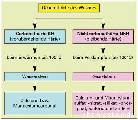 kalziumkarbonat ph wert