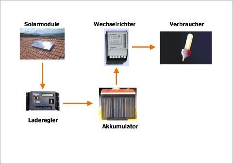 Energie-Autarkie - Inselversorgung
