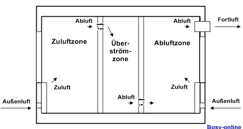 auch berstr m ffnungen berstr mluftdurchl sse sollten richtig geplant sein. Black Bedroom Furniture Sets. Home Design Ideas