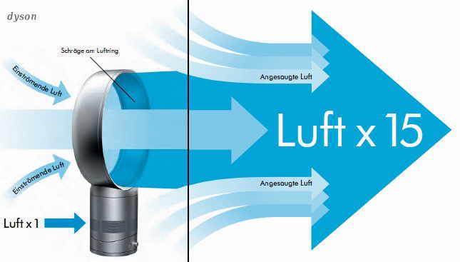 funktionsprinzip air multiplier technologie - Dyson Deckenventilatorbefestigung