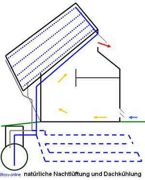 dachk hlung eine alternative zur klimaanlage. Black Bedroom Furniture Sets. Home Design Ideas