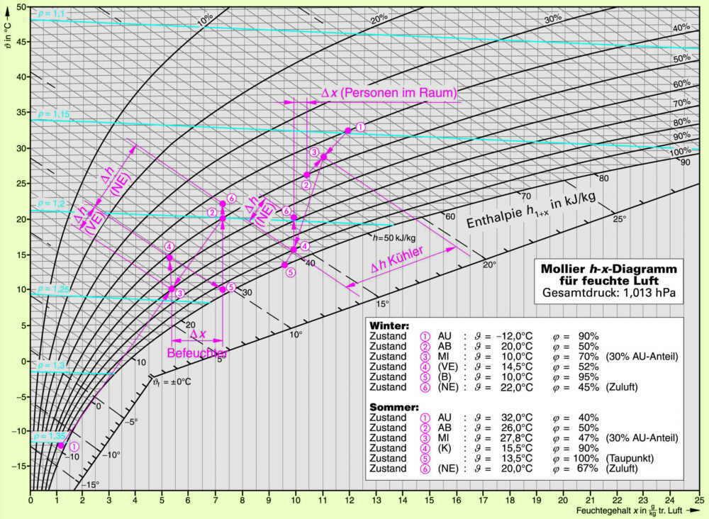 diagramm fuer feuchte luft ingenieurbuero dolder mollier h x pictures