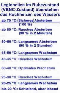 fieber temperatur tabelle