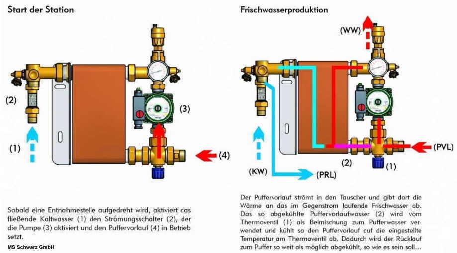 Frischwasserstation - Legionellenfeduziertes Wasser