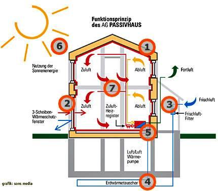 Transmissionswarmeverlust definition