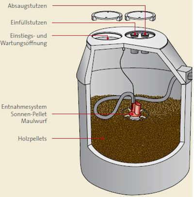 Pellet Entnahmesysteme
