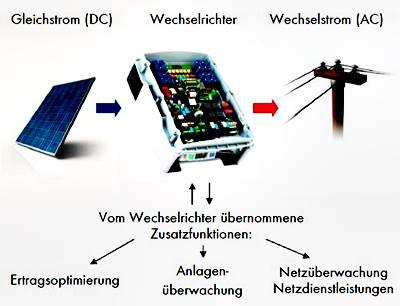 aufwindkraftwerk selber bauen anleitung