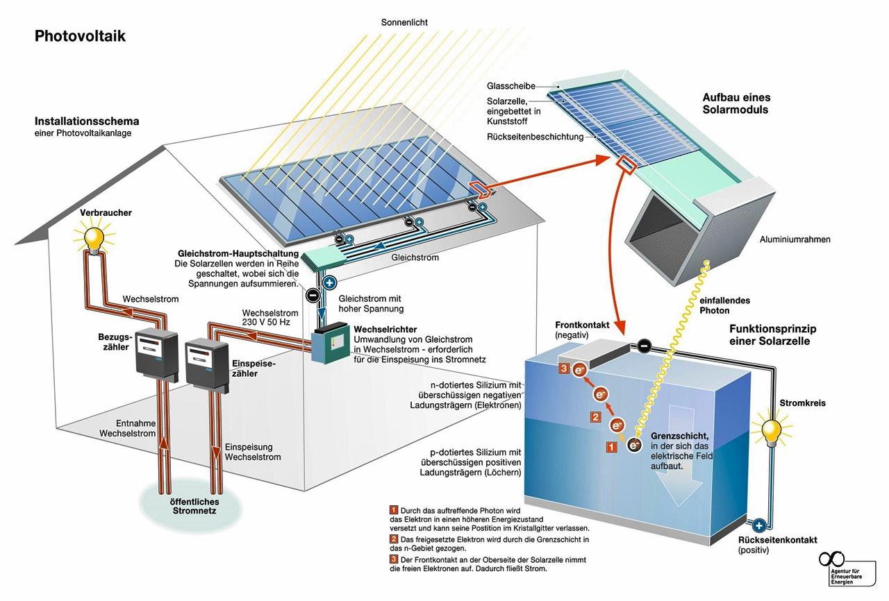 Photovoltaik Fotovoltaik