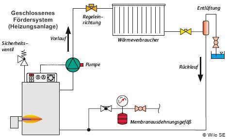Pumpen für die verschiedensten Anwendungen