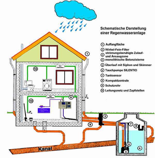die regenwassernutzung hilft wertvolles trinkwasser. Black Bedroom Furniture Sets. Home Design Ideas