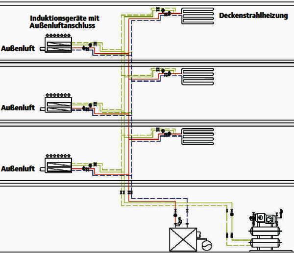 Drei- und Vierleiter-Rohrsysteme