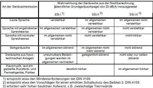Wahrnehmung Von Geräuschen Aus Nachbarwohnungen Und Zuordnung Zu Drei  Schallschutzstufen (SSt) (VDI 4100 Tabelle 1 Und E DIN 4109 10 Tabelle A 1)