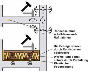 Schallpegelumrechnung vom schalldruck in schallleistung oder umgekehrt
