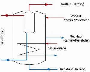 Anschluss Wasserführender Kaminofen pufferspeicher der hydraulische nullpunkt