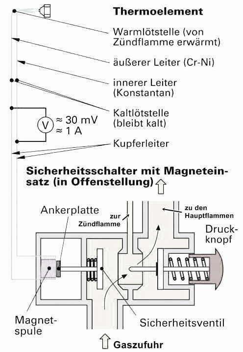 Thermoelektrische Zündsicherung