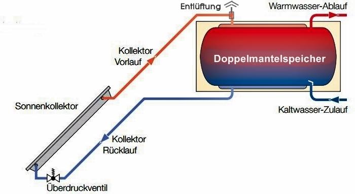 Thermosiphon, auch Wärmesiphon genannt, beugt Eigenzirkulation vor