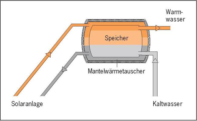 Boiler oder Speicher