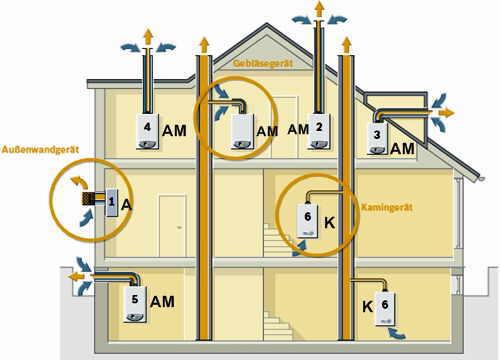Anordnungsmöglichkeiten Von Gas Durchlauferhitzer