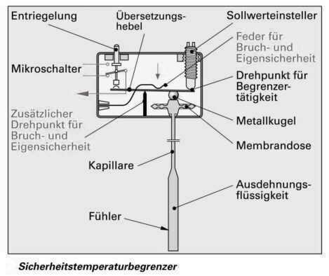 DIN EN 12828 - 2013 - Sicherheitstechnische Einrichtungen in ...