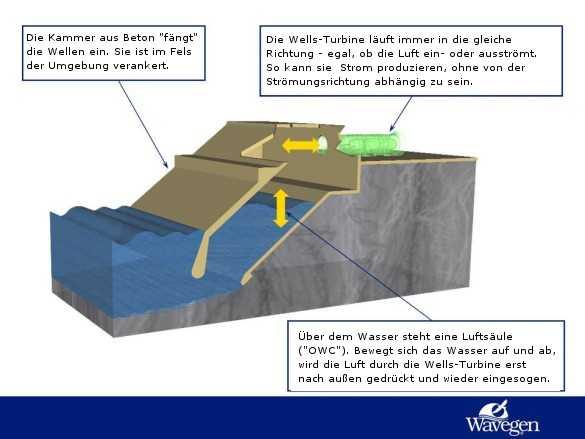 Wasserkraft - eine vernachlässigte Energiequelle