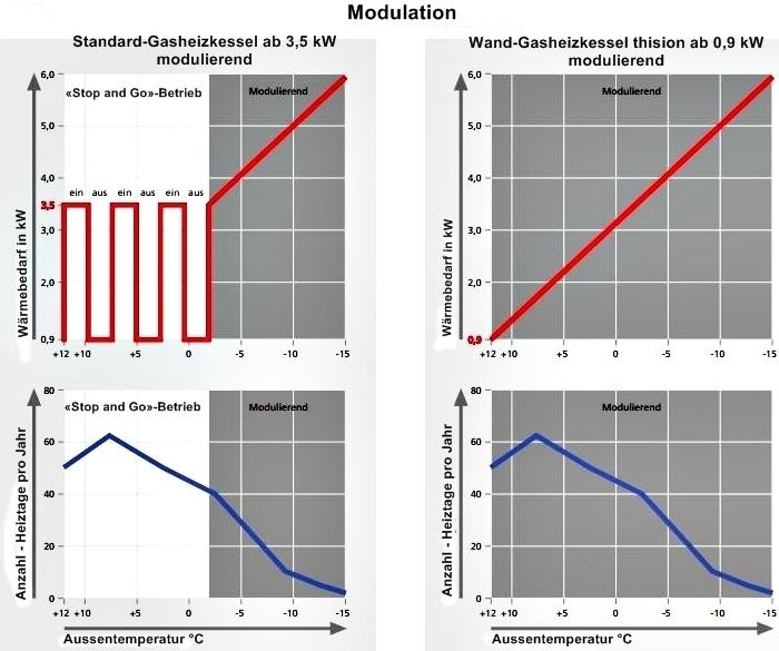 Modulation - spart Energie und verringert den Schadstoffausstoß