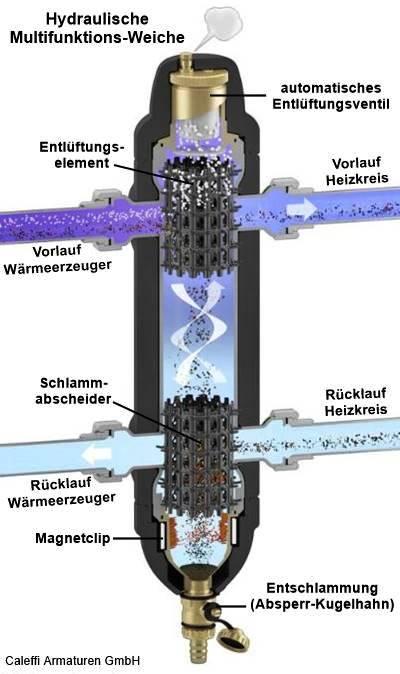 Luftabscheider waagerecht Mikroblasenabscheider verschieden Größen Abscheider