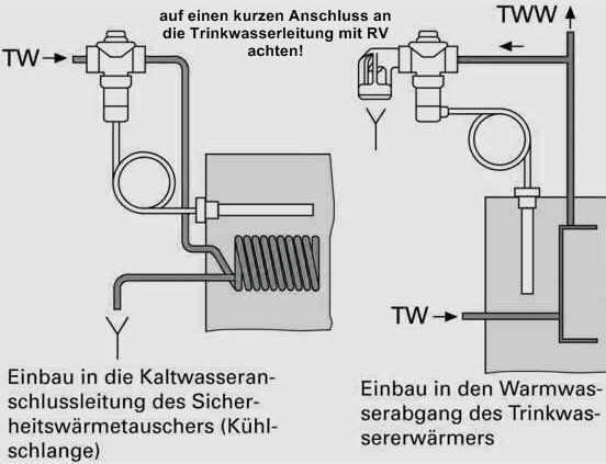 ohne thermische Ablaufsicherung - TAS kann es gefährlich werden