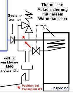 thermische ablaufsicherung kaminofen