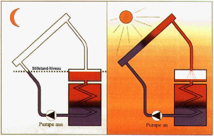 drain back system. Black Bedroom Furniture Sets. Home Design Ideas